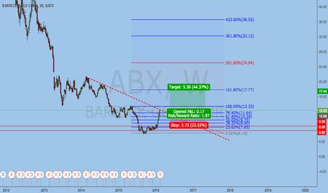 ABX: ABX BUY