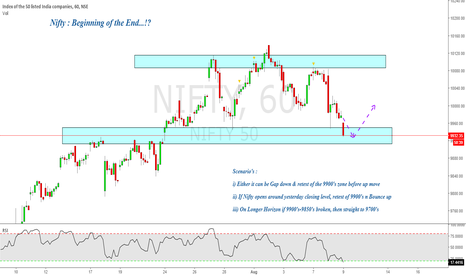 NIFTY: Nifty : Beginning of the End ?!
