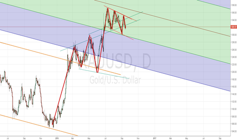 XAUUSD: XAUUSD Long Term buy