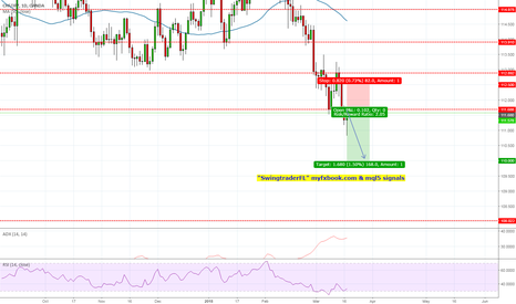 CHFJPY: Sell to 110