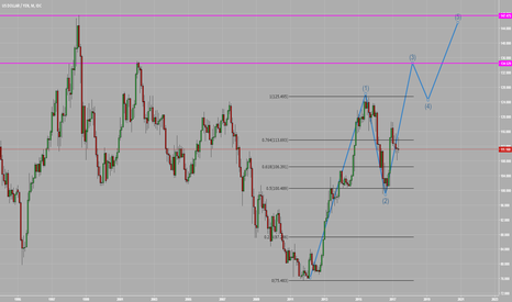 USDJPY: Very Long Term Analysis on USDJPY