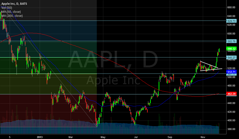 Some Technicals on AAPL