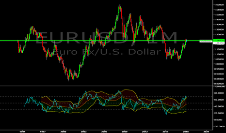 EURUSD: Eur/Usd sell Monthly price level
