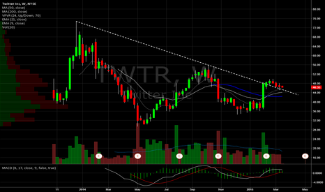 TWTR: Twitter Weekly. Still holding above DTL break