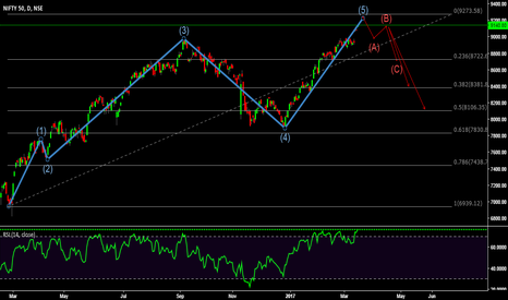 NIFTY: NIFTY - Elliot Wave Analysis - ABC corrections coming up??