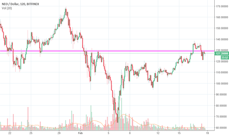 NEOUSD: UPDATE: NEO Sell (Long Term)