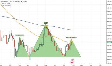GBPCAD: Sell GBPCAD Longterm Based on H&S Chart Pattern on Weekly TF