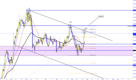 EURJPY: EUR/JPY  -  Can 133.50  be a  strong R?