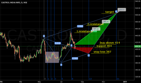 CASTROLIND:  Sustains above 404 leads to 512. Stop loss 387.