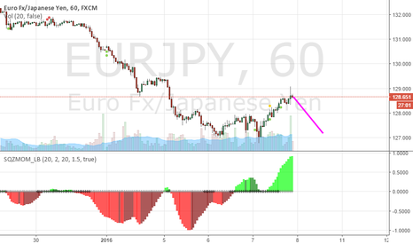 EURJPY: EURJPY Short on Fibonacci retracement.