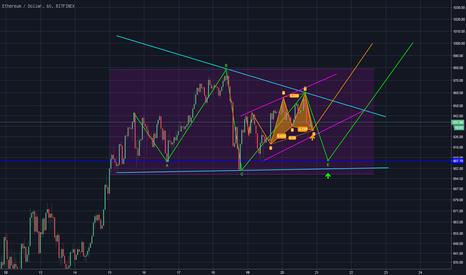 ETHUSD: ETHUSD (Bitfinex) Short term Predictions