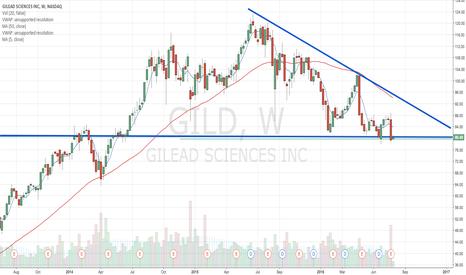 GILD: obvious range/descending triangle here.