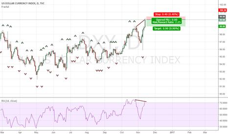 DXY: USD Dollar Index