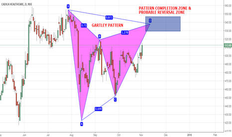 CADILAHC: CADILA HEALTHCARE - GARTLEY ON DAILY CHART ABOUT TO COMPLETE