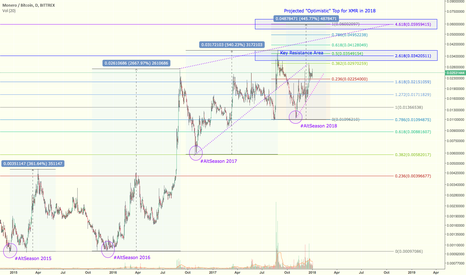 XMRBTC: XMR Market Cycles & 2018 Price Projection for Monero
