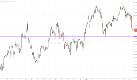 DXY: DXY approaching 1 hr level