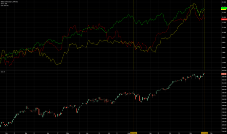 NKY: global market out of sync with SPX?