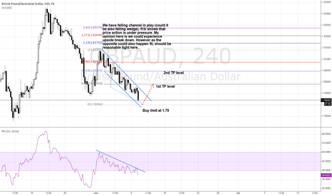 GBPAUD: Falling channel or wedge?