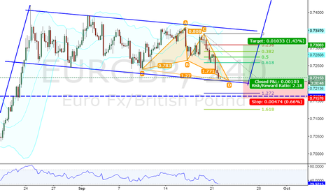 EURGBP: A Bullish Butterfly completion on EUR/GBP
