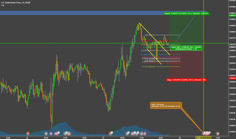 USDCHF: BUY THE RUMOR SELL THE FACT STRATEGY (USDCHF)