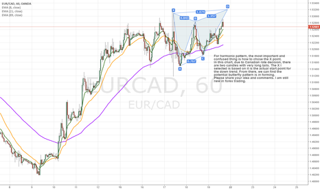 EURCAD: How to chose X point in harmonic pattern