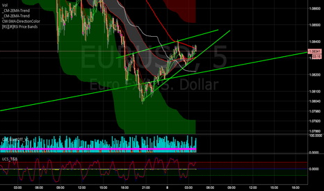 EURUSD: Rising Wedge 5 minute.
