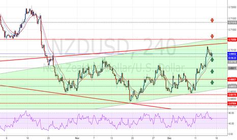 NZDUSD: NZDUSD : Bearish short-term, long-term bullish