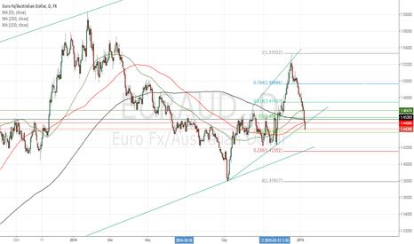 EURAUD: EUR/AUD