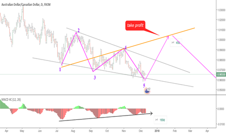 AUDCAD: WOLFE WAVE PATTER