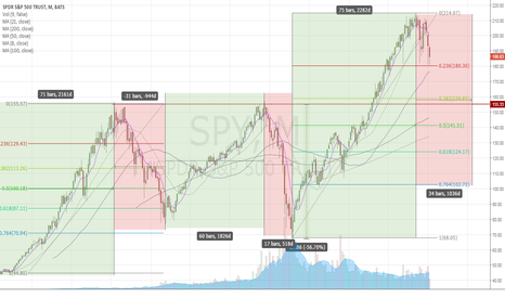 SPY: SPY Monthly Chart - Testing 23% Fibonacci Level