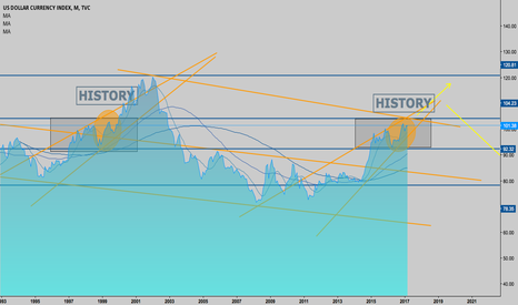 DXY: History repeating area