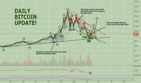 BTCUSD: Daily bitcoin update!
