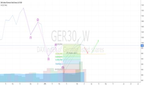 GER30: GER30 Elliott Waves