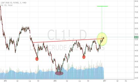 CL1!: Petrolio rompe al rialzo il testa e spalle, segnale long?