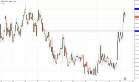 EURCHF: EURCHF Price Approaching Key Zone