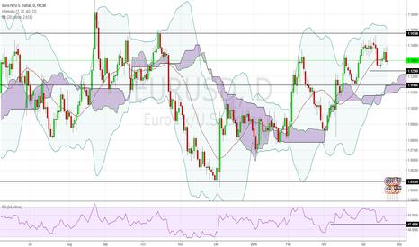 EURUSD: EURUSD : New range : 1.1400-1.12300