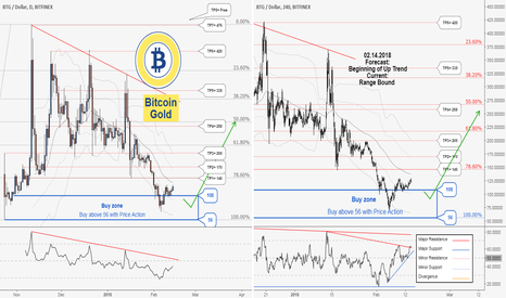 BTGUSD: A great buy trading opportunity comes for BTGBTC. Don't miss it!