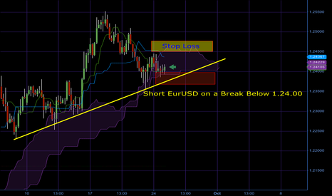 EURAUD: Short EURUSD on a Ichimoku Break Below 1.24
