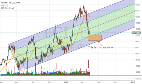 LCI: LCI - buying on a pullback
