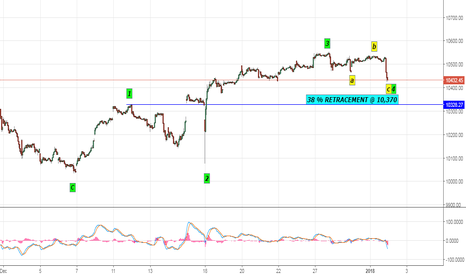 NIFTY: WAVE ANALYSIS 15 MINUTE CHART