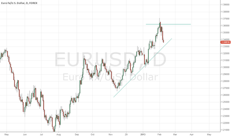 EURUSD: short term rebound with strong long term macro pressure