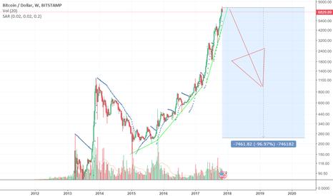 BTCUSD: Bitcoin soon ending parabolic movement?