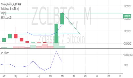 ZCLBTC: ZCL April 1st prediction