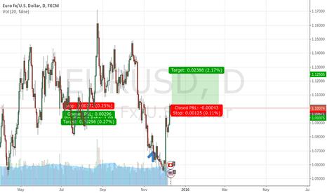 EURUSD: THE THINGS CHANGE EU GO UP