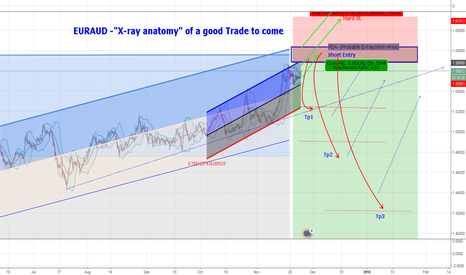 "EURAUD: EURAUD--""X-ray anatomy"" of a good Trade to come"