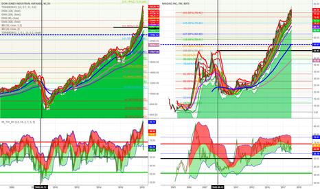 DJI: NASDAQ SELLING BEHAVIOR