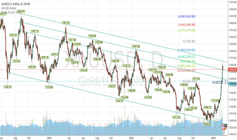 XAUUSD: look what i just discovered
