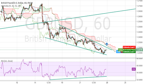 GBPUSD: gbp usd maybe break out this tringle