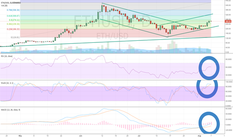 ETHUSD: Ethereum (ETH/USD) Surges Over Weekend Continuing 2 Week Uptrend