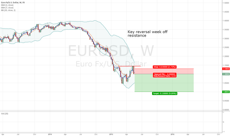 EURUSD: X&C's Short EURUSD